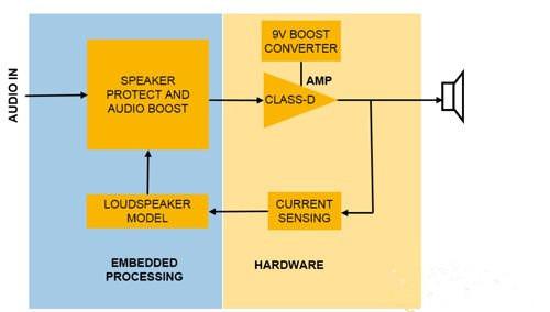 NXP的TFA9891高效D类音频放大器的参考解决方案