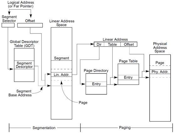 Linux内核地址映射模型与Linux内核高端内存详解