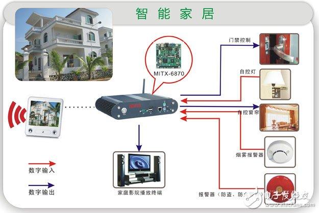 嵌入式电脑主控智能家居系统方案