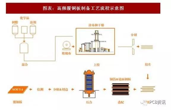 高速高频覆铜板工艺流程详解