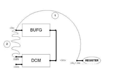 基于FPGA的DCM时钟管理单元概述