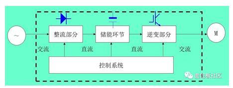 一文看懂变频器和逆变器的区别