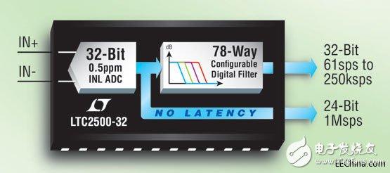 ADI宣布推出一款超高精确度的32位逐次逼近寄存器型模数转换器--LTC2500-32