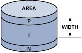 驱动PIN二极管:运算放大器方案