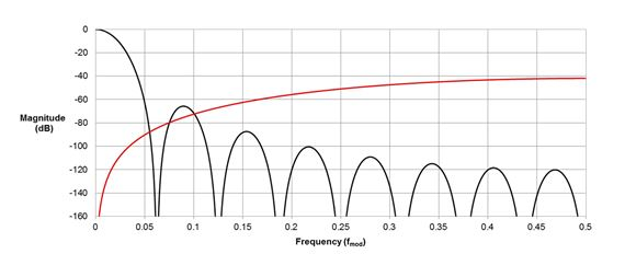 在不同带宽下,模数转换器如何获得高分辨率?