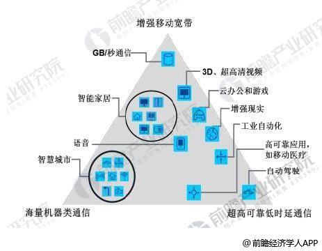 5G产业发展空间巨大 未来总体市场规模将超万亿元