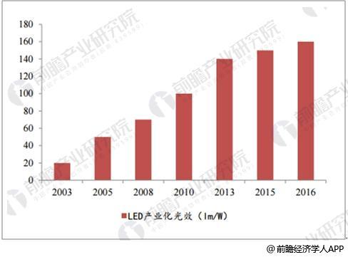 中国LED照明市场前景分析 智能照明乃大势所趋