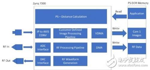 一种嵌入式视觉系统中的传感器融合应用解析