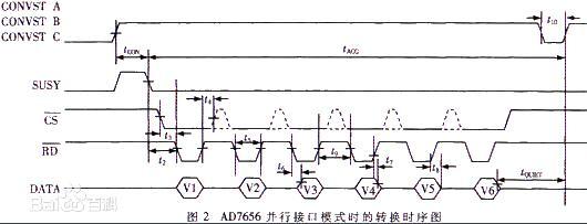 一文解析DSP与AD7656的高速AD采集电路
