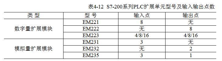 一文看懂S7-200系列PLC串口通信协议