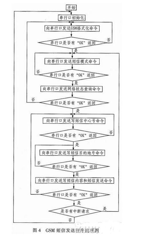 基于单片机的智能安防报警系统设计方案详解