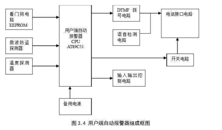 智能安防报警系统设计方案汇总(两款家庭智能防盗报警系统设计)