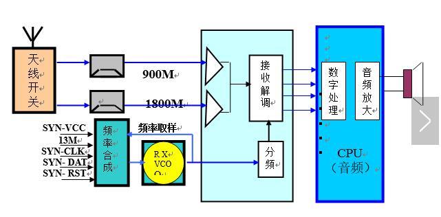一文看懂射频电路的原理及应用