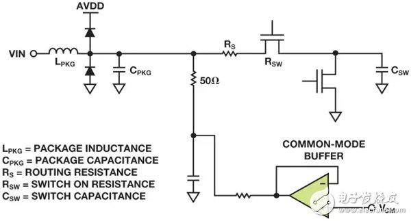 三分钟你就懂得如何保护射频采样ADC的输入?