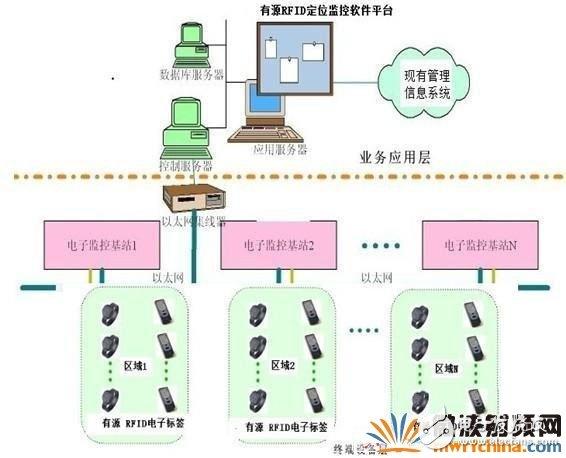 老年公寓RFID定位识别系统解决方案超详细讲解