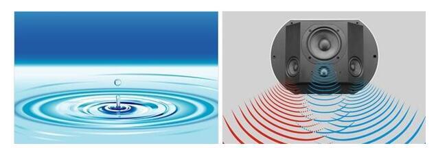 音箱、扬声器、分频器、功放详解