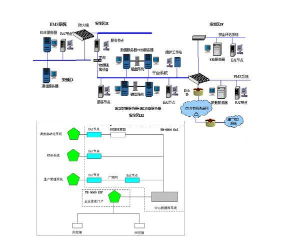 一种基于PLM的制造企业应用系统集成的研究详细过程