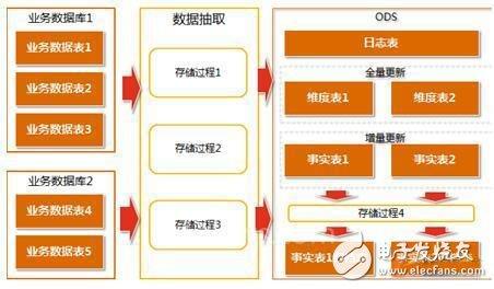 一文教会你MES生产统计如何通过ODS实现