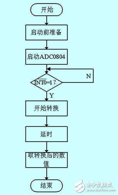 磁场效应的火车道报警信息采集系统设计详解