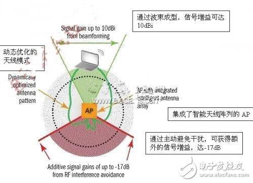 探析智能Wi-Fi应对射频干扰