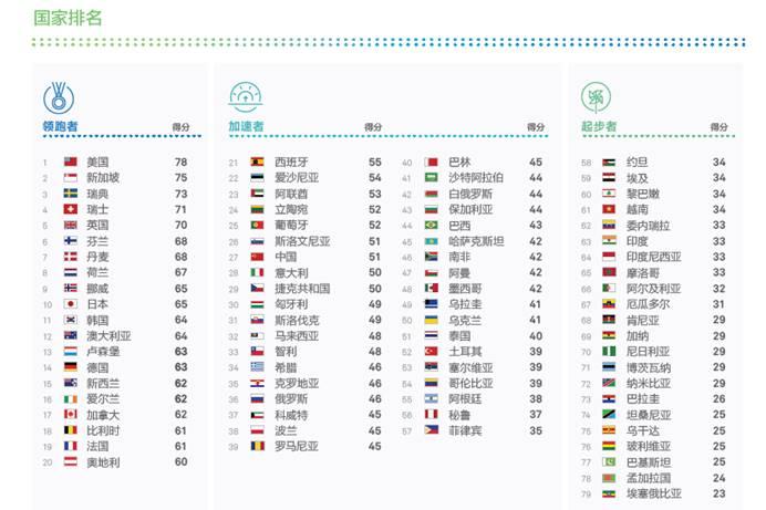 华为发布2018全球联接指数 这几组数字你不可不知
