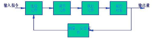 一文知道伺服系统设计步骤及方法