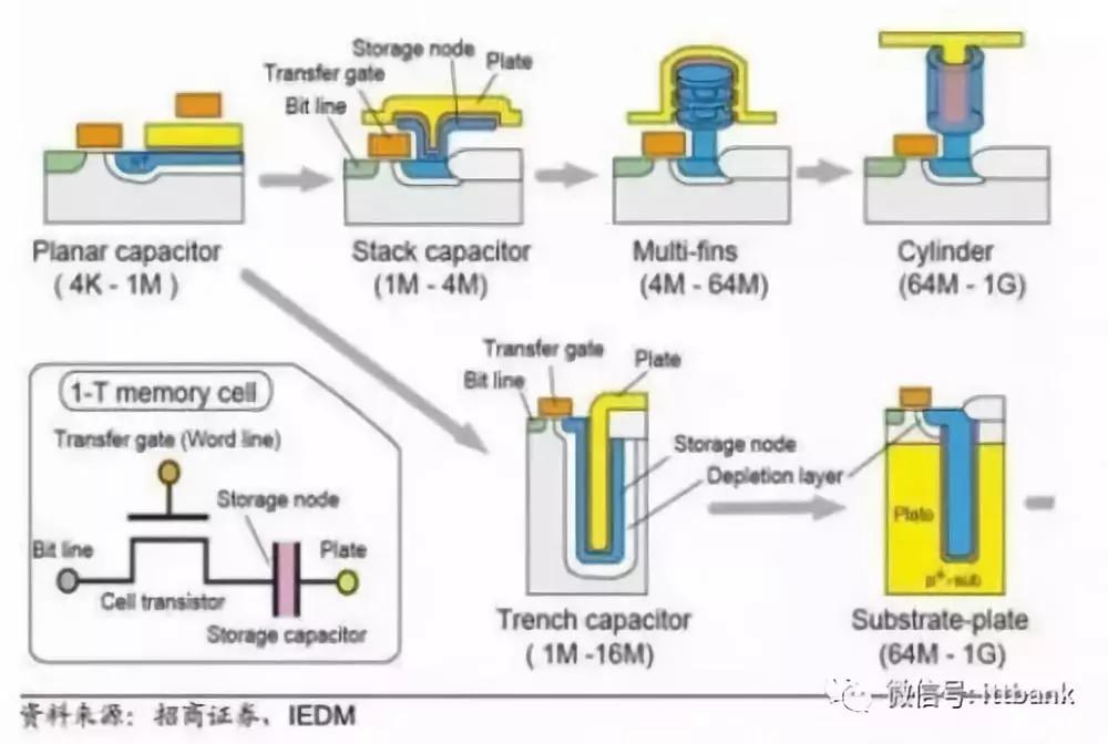 图:dram的器件单元图示及其不同容量的剖面结构图