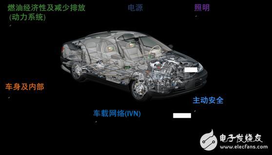 汽车电气化及智能化发展下的安森美半导体发展浅析