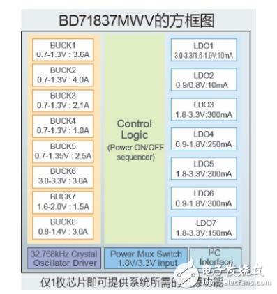 ROHM开发适用于NXP的的高效率电源管理IC