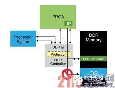 为应用选择最佳可编程SoC时进行的六个设计考虑