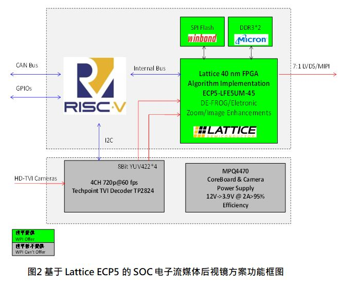 WPG联合深圳驰晶科技推出基于Lattice ECP5的SoC电子流媒体后视镜解决方案