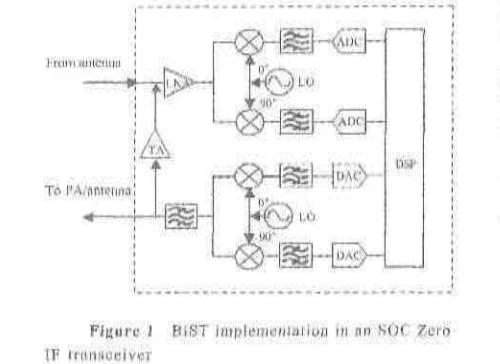 SOC芯片中整合RF前端有什么好处?能给生产测试带来什么?