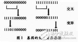 基于单片机对FPGA进行编程配置