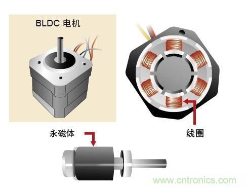 详细解析BLDC电机的控制
