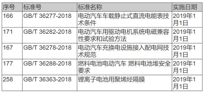 6月新政汇总   32项新能源汽车行业政策+5项技术标准