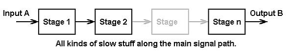 利用前馈路径缩短系统稳定时间