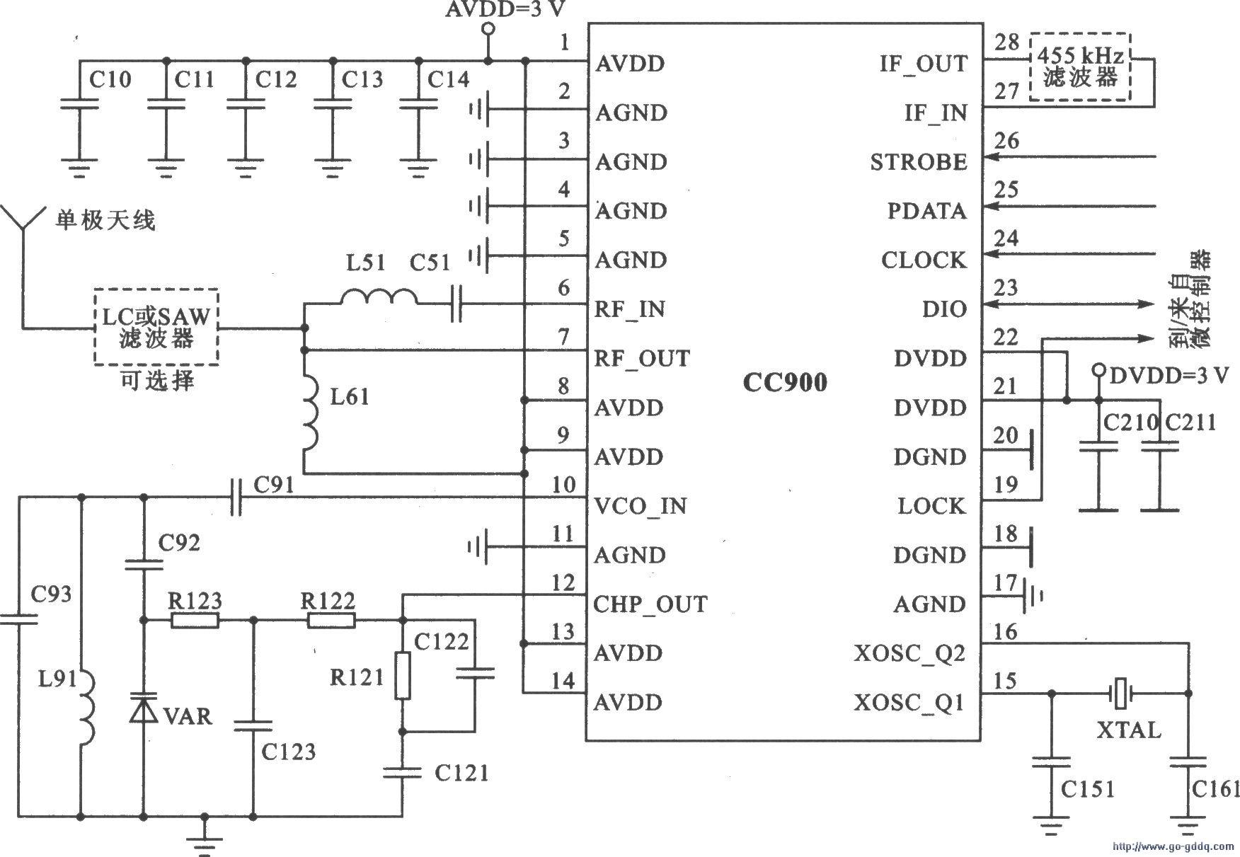 半双工RF收发器CC900主要技术特点