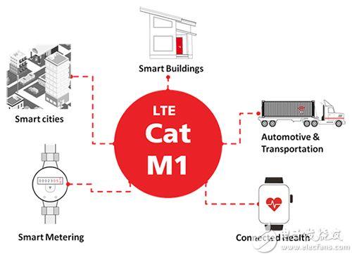 关于使用LTE Cat M1 模块实现生活系统的宽带和智能手机方案