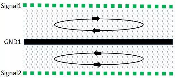 PCB多层板 : 磁通对消法有效控制EMC