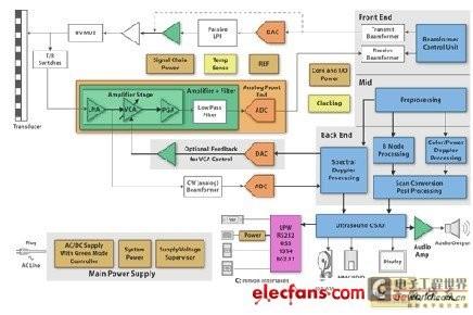 再塑超声波成像系统设计