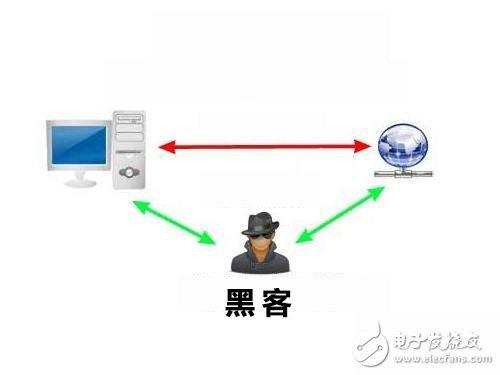 关于黑客常用3种DNS欺骗手法详解,教你如何防御DNS陷阱
