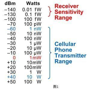 非射频专业的射频测量基础技术