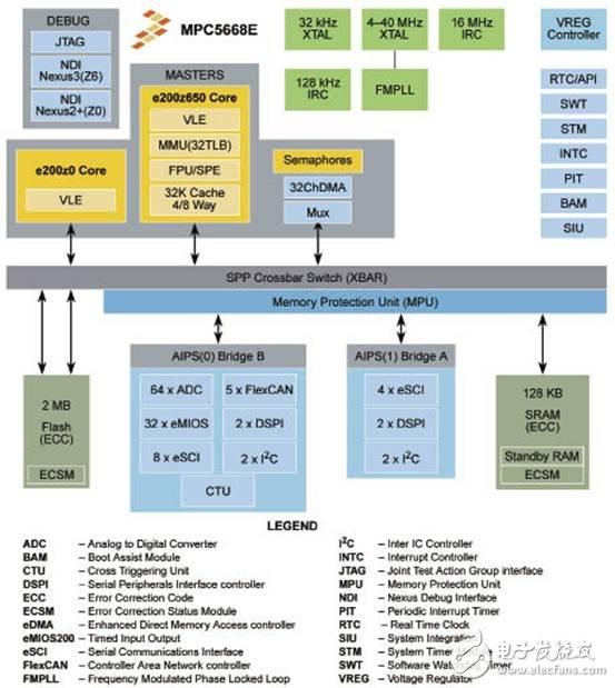 MPC5668G系列:Qorivva 双核32位MCU,主要应用在汽车网关