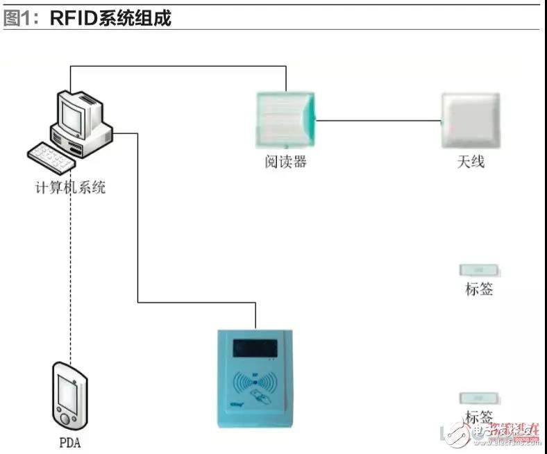 RFID技术和物联网技术在物流仓储管理中的应用