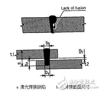 汽车行业自动化加工中激光焊接常见缺陷和解决方案
