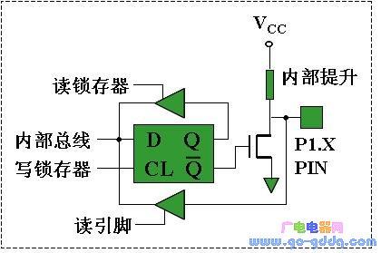 MCS-51系列单片机并行P1口特性