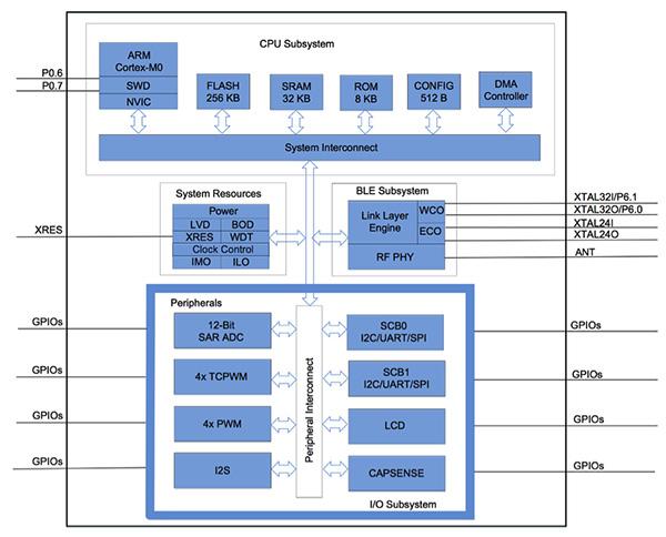 CYBL1xx7x 蓝牙 4.2 收发器 SoC设计