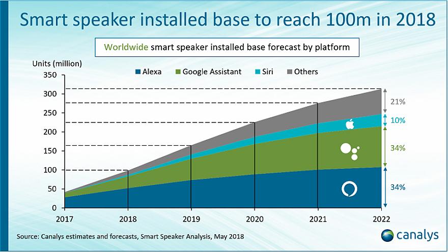 智能音箱市场竞争进入白热化,谷歌、亚马逊、苹果位居前三