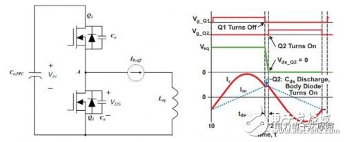 MOSFET电容在LLC串联谐振电路中的作用