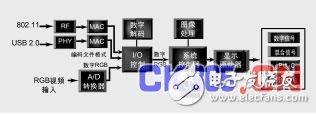 基于FPGA的无线视频技术应用解决方案详解